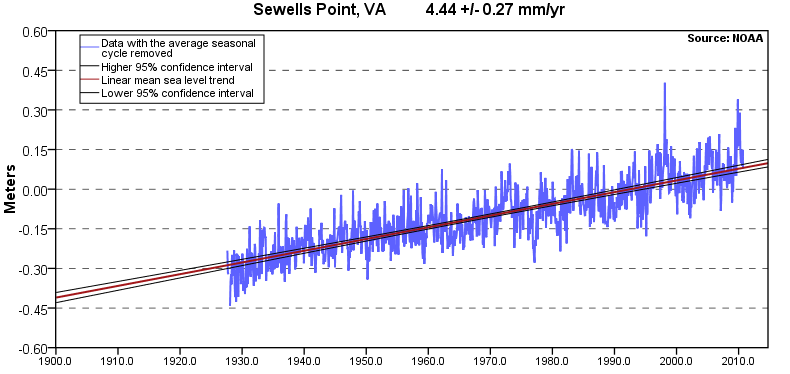 Sewells Point sea level rise from 1927-2006 (averaging 4.44 millimeters/year, equivalent to a change of 1.46 feet in 100 years