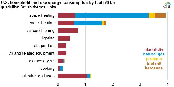 Energy in Virginia