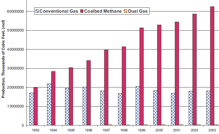 Dry Natural Gas Production By Type
