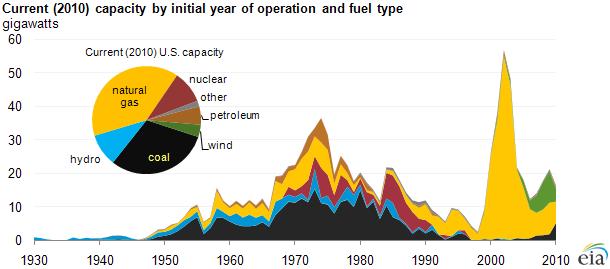 Do Natural Gas Plants Emit Methane