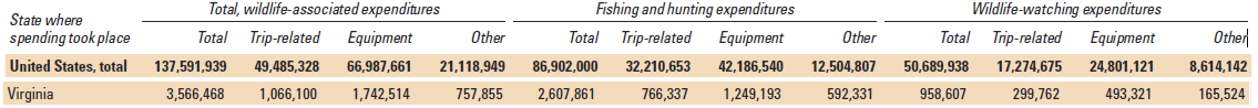 2011 Expenditures for Wildlife-Related Recreation by State Where Spending Took Place