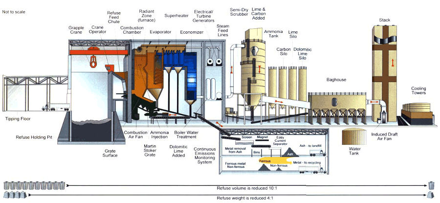 The Planned But Not Built Incinerator In Prince William County