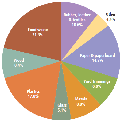 waste products recycled from landfills Zero waste is not simply about used materials are more than garbage that needs to be disposed in a landfill instead, waste can be post-consumer recycled.