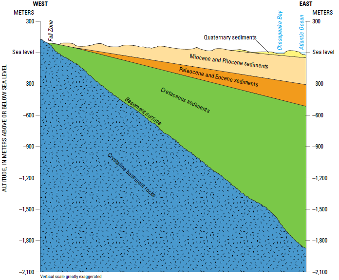 aquifers beneath the Coastal Plain are located in sedimentary formations that are up to 145 million years old