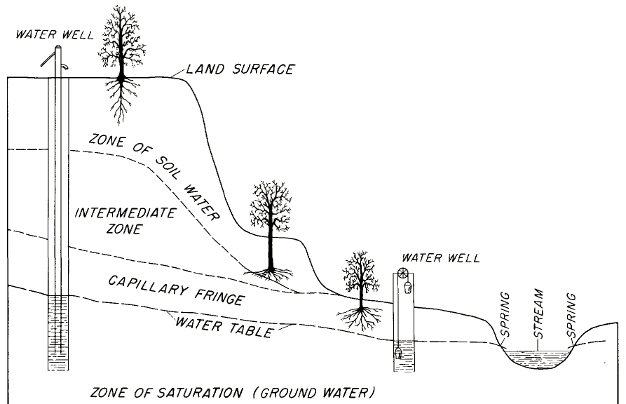 groundwater in virginia pressure tank installation diagram wells are drilled deep enough to get below the water table