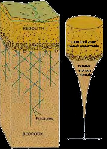 Groundwater in Virginia
